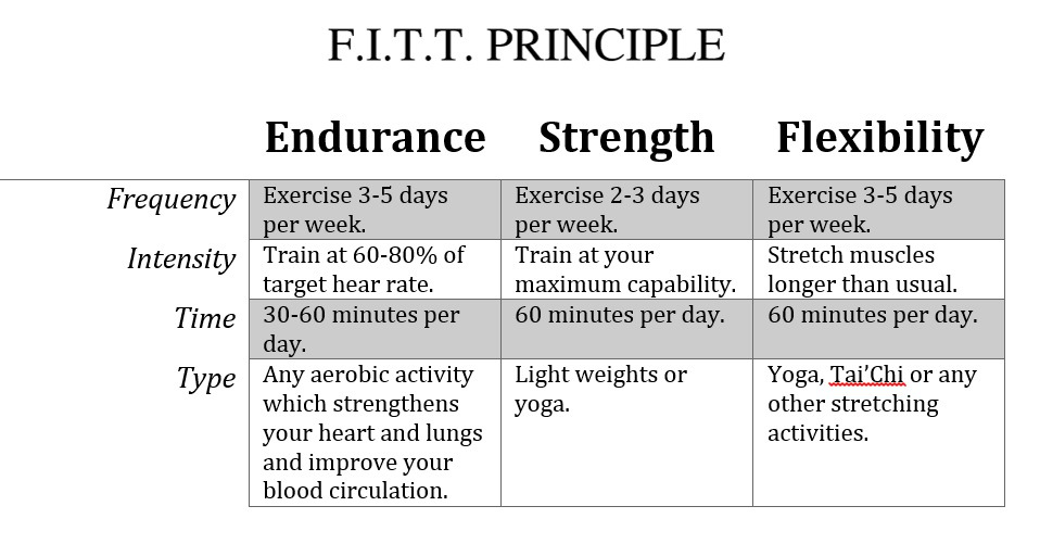 Fitt Plan Chart Related Keywords Suggestions Fitt Plan Chart – Fitt Principle Worksheet